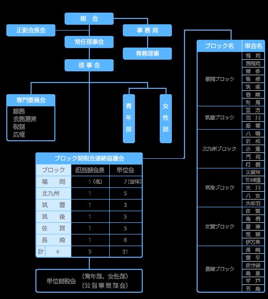 財務省機構図(令和元年5月現在) (1)全体の機構図